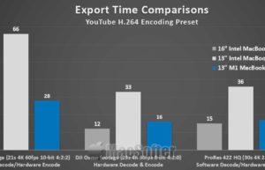 Adobe Premiere Pro正式支持M1 Mac:性能比Intel版本高80%