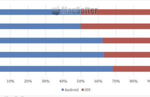 数据显示苹果iOS正在慢慢蚕食Android阵营市场