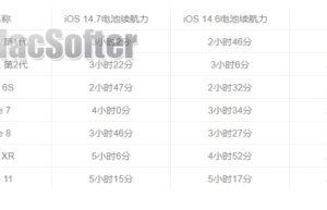 升级iOS 14.7耗电吗?7款iPhone iOS 14.7耗电量实测数据来了