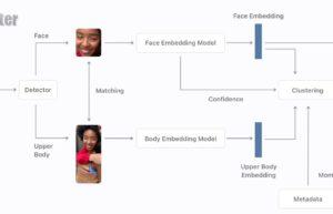 iOS 15 机器学习再进化:看不清脸也能识别照片中的人物