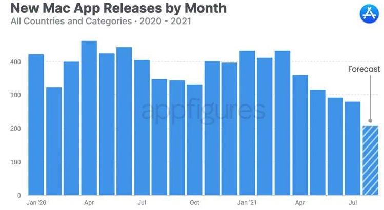 研究显示开发者对Mac App Store兴致不高