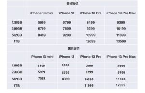 iPhone 13、13 Pro什么时候可以买?iPhone 13、13 Pro本周五开售及全线版本价格一览