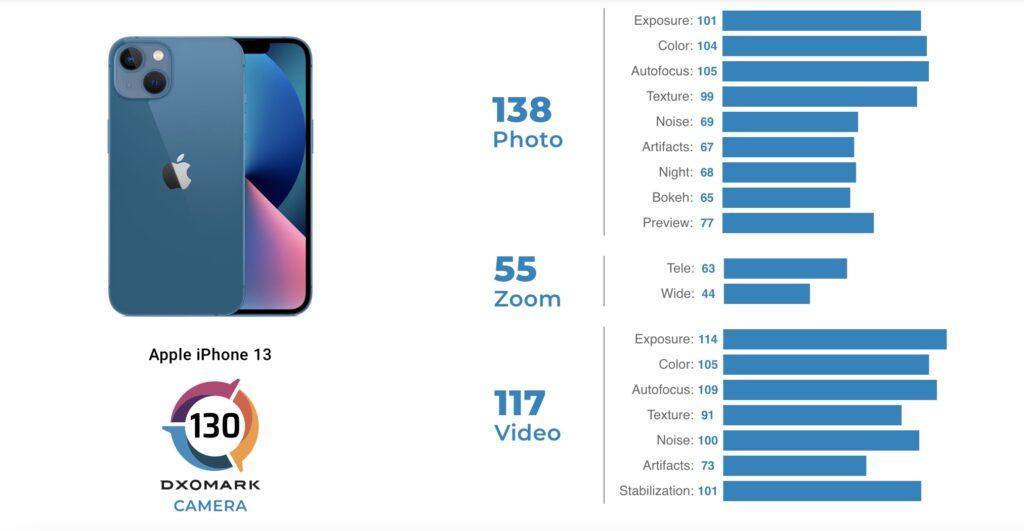 iPhone 13 DxOMark 得分超越 iPhone 12 Pro Max